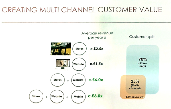 House of Fraser - Creating multichannel customer value | Poq