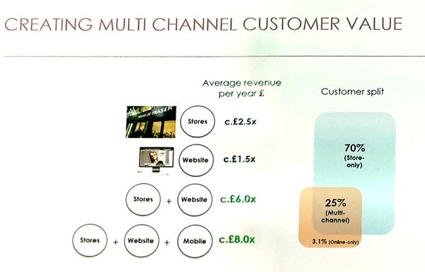 House of Fraser - Creating multichannel customer value   Poq