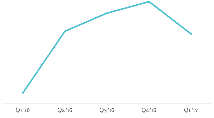 App revenue growth   Poq - the app commerce company