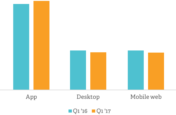 YoY percentage of returning users   Poq - the app commerce company