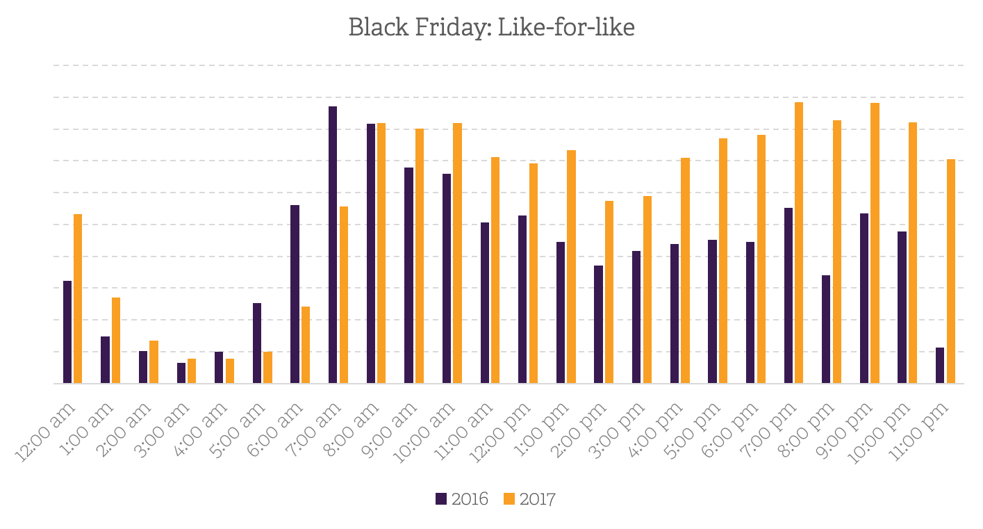 Black Friday like-for-like | Poq - the app commerce company