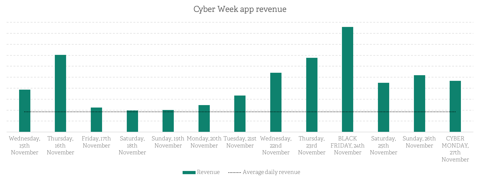 Cyber Week App Revenue Graph | Poq - the app commerce company