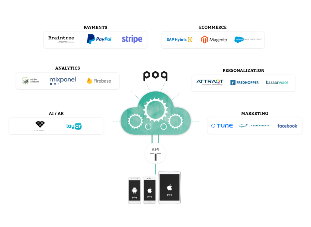 Integrations with Poq