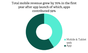 Poq mobile revenue growth graph | Poq - the app commerce company