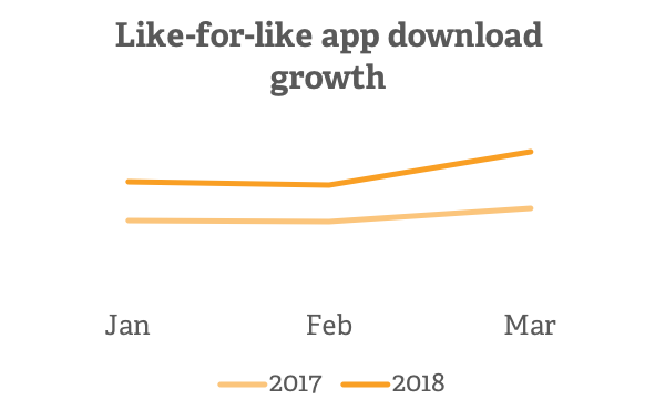 Like-for-like app download growth 600px V2 | Poq - the app commerce company