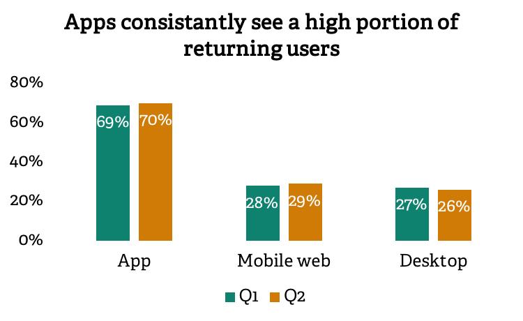 Returning users Q2 2018 | Poq - the app commerce company