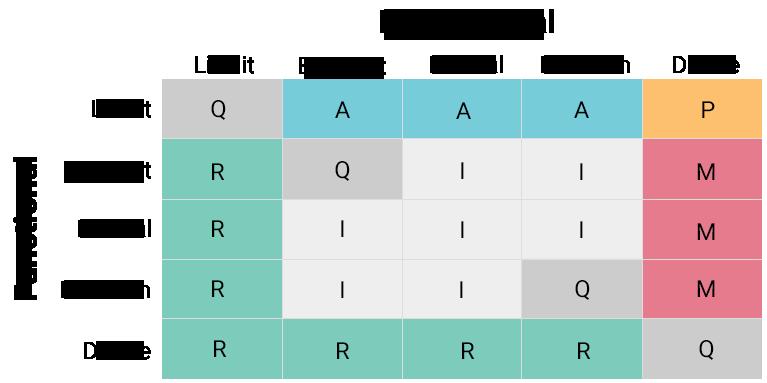 Kano evaluation grid | Poq - The app commerce company