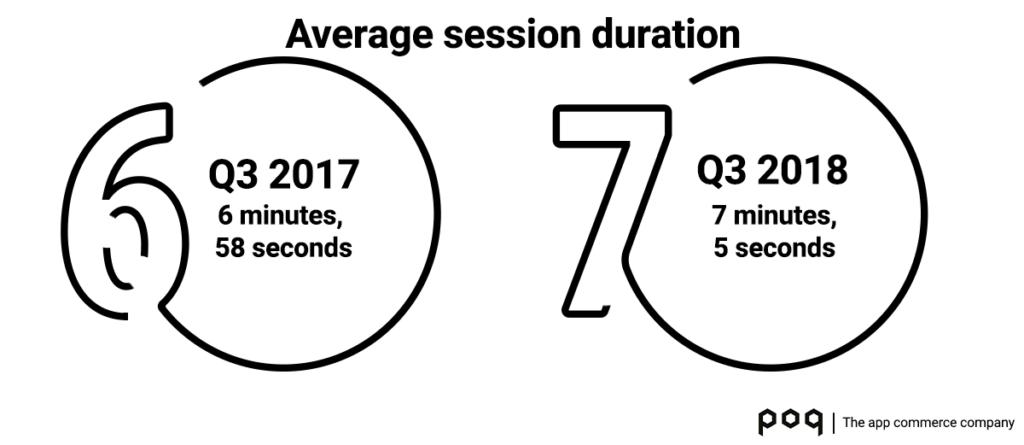 Average session duration Q3 18 | Poq - The app commerce company