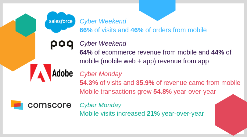 Cyber Weekend Industry Stats | Poq - The app commerce company