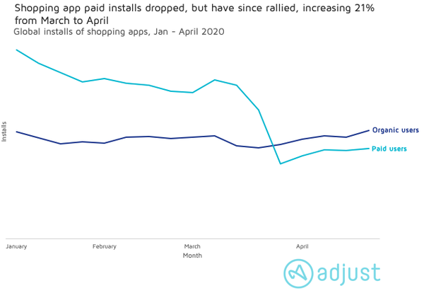 Graph showing rates pf shopping app paid installs and organic app installs.