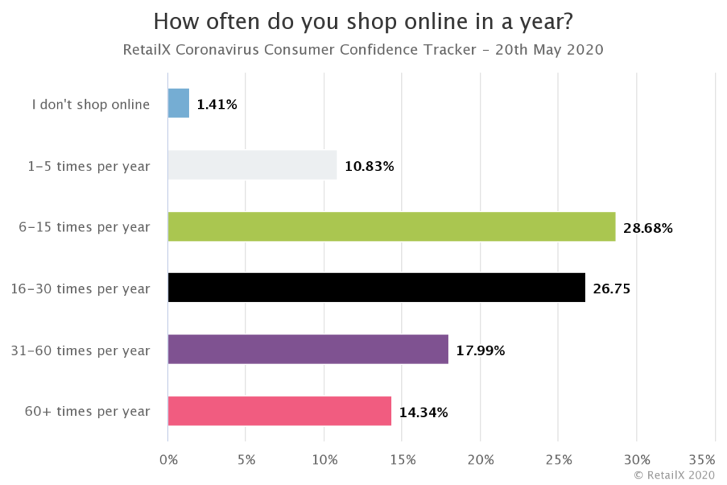 Graph showing how often customers shop online each year -20th May 2020